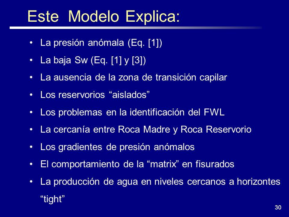Este Modelo Explica: La presión anómala (Eq. [1])